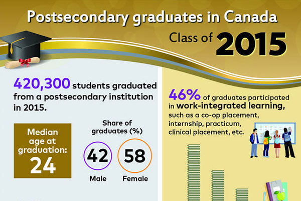 Postsecondary graduates in Canada: Class of 2015