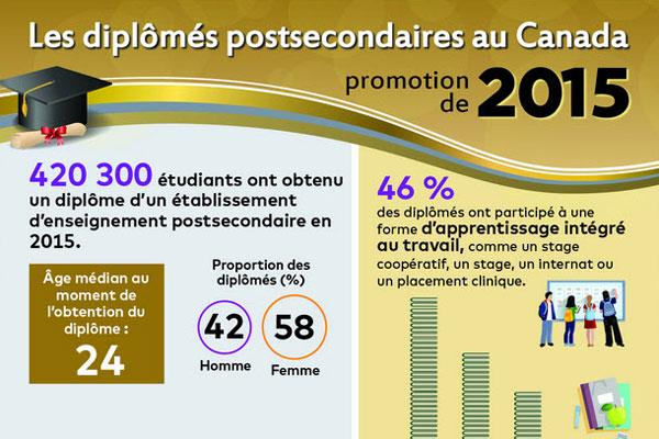 Les diplômés postsecondaires au Canada : promotion de 2015
