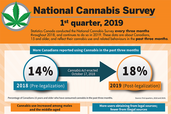 National Cannabis Survey infographic - thumbnail