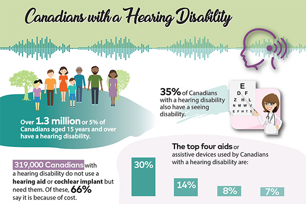 Canadians with a Hearing Disability infographic - thumbnail