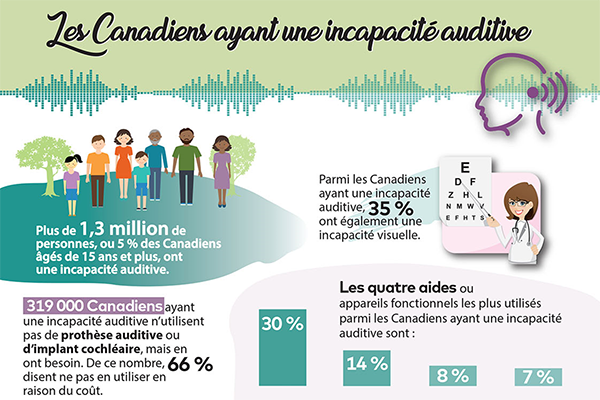 Incapacité auditive infographie - thumbnail