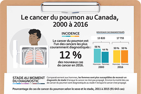 Cancer du poumon infographie - thumbnail