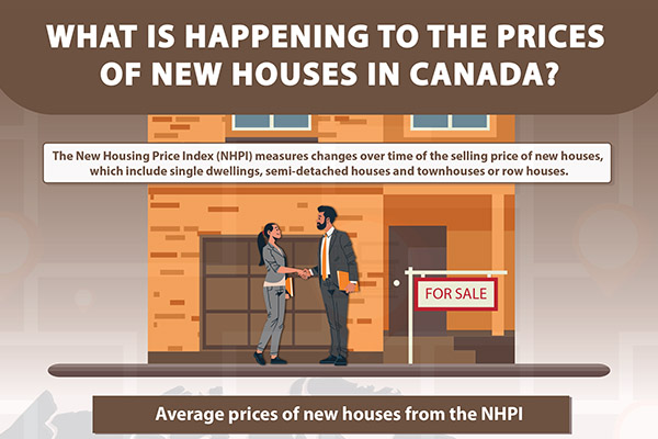 What is happening to the prices of new houses in Canada?