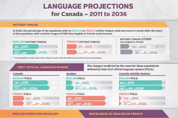 Language Projections in Canada 2011 to 2036