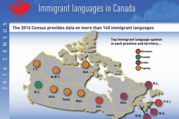 Immigrant languages in Canada