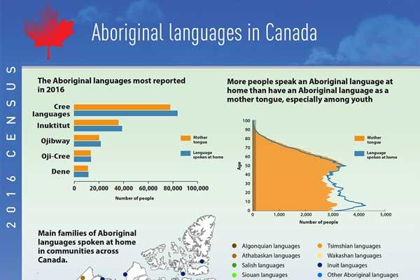 Aboriginal languages in Canada, 2016 Census of Population