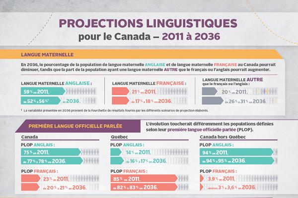 Projections linguistiques pour le Canada – 2011 à 2036