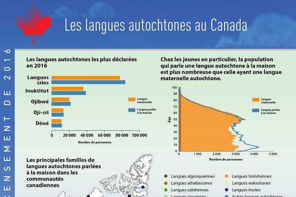 Les langues autochtones au Canada