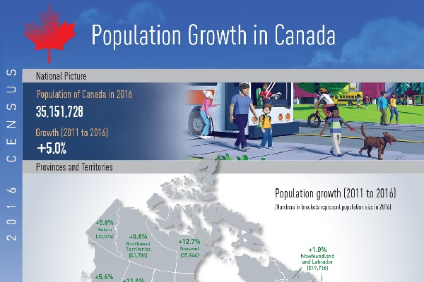 Population Growth in Canada