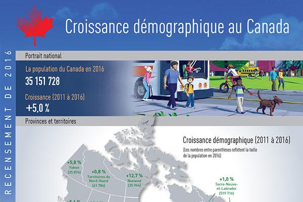 Croissance démographique au Canada, Recensement de la population de 2016