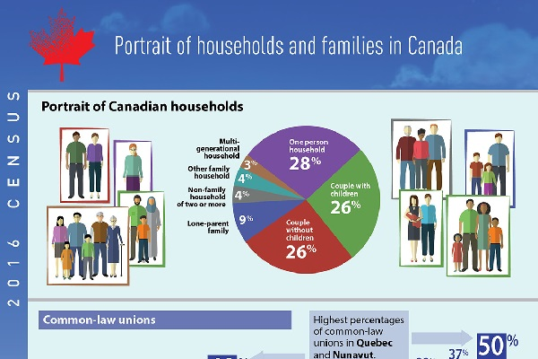 Portrait of households and families in Canada