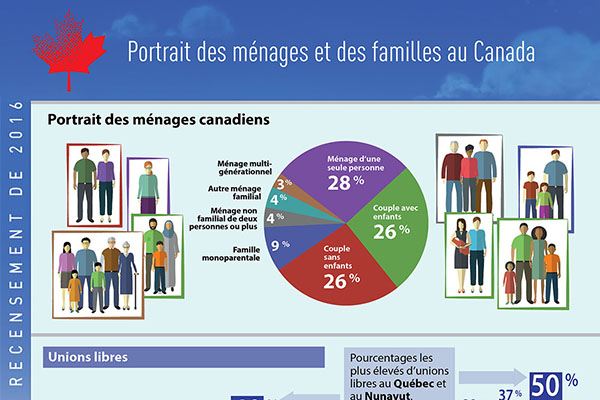 Portrait des ménages et des familles au Canada