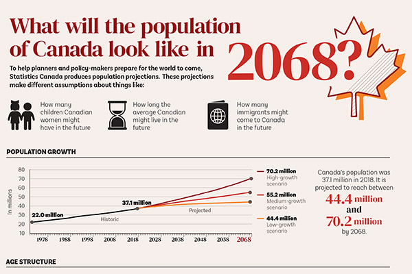 What will the population of Canada look like in 2068?