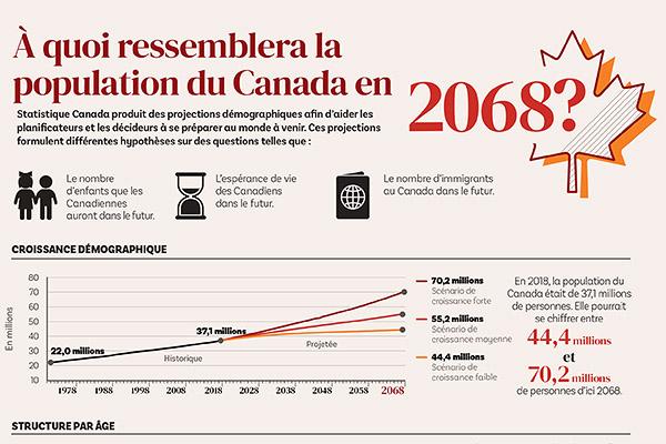 À quoi ressemblera la population du Canada en 2068?