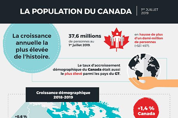 La population du Canada, 1er juillet 2019