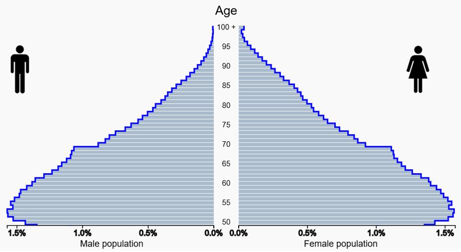Comparison Age Pyramid