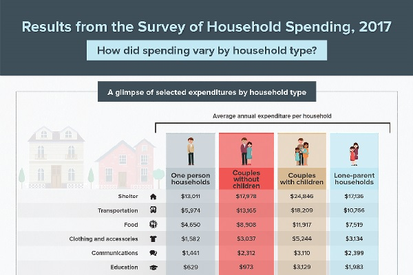 Results from the Survey of Household Spending, 2017