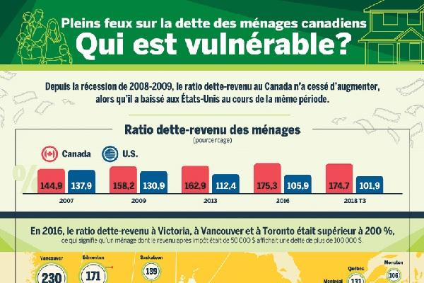 Pleins feux sur la dette des ménages canadiens : Qui est vulnérable?