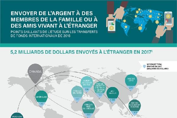 Envoyer de l'argent à des membres de la famille ou à des amis vivant à l'étranger