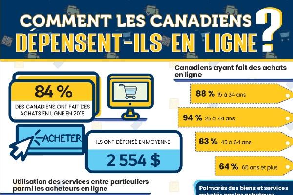 Comment les Canadiens dépensent-ils en ligne?