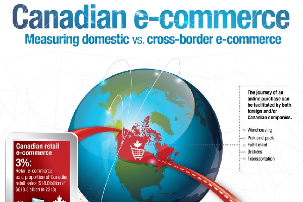 Canadian e-commerce: Measuring domestic vs. cross-border e-commerce