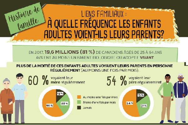 Histoire de famille: Liens familiaux: à quelle fréquence les enfants adultes voient-ils leurs parents?