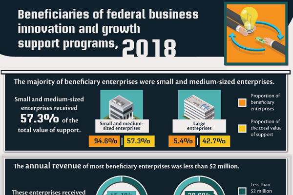 Beneficiaries of federal business innovation and growth support programs, 2018