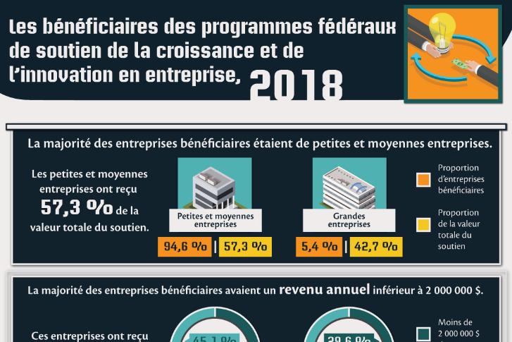 Les bénéficiaires des programmes fédéraux de soutien de la croissance et de l'innovation en entreprise, 2018