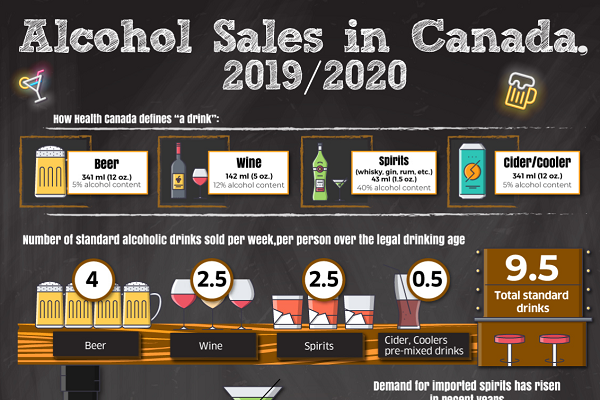 Alcohol Sales in Canada
