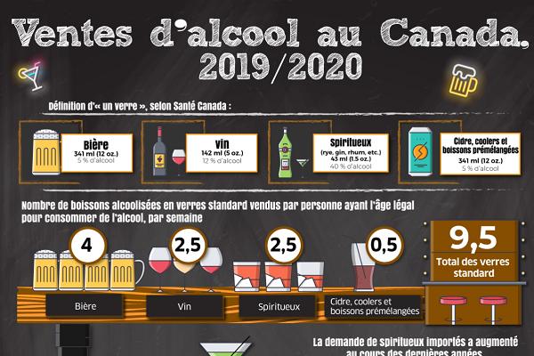 Ventes d'alcool au Canada