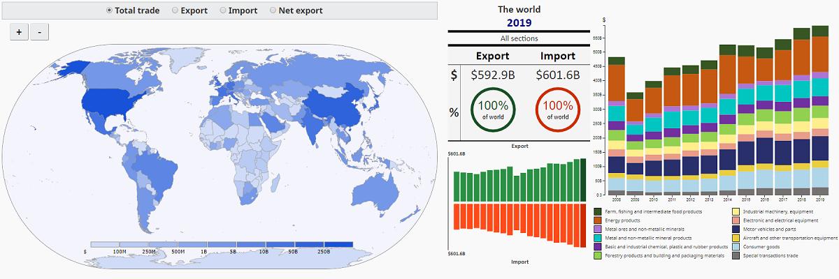 International Trade Explorer