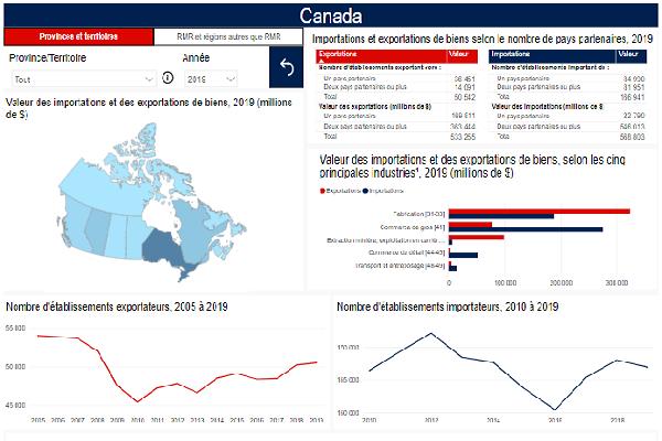 Commerce des biens selon les caractéristiques des exportateurs et des importateurs : outil interactif
