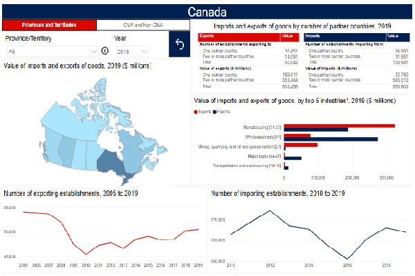 Trade in Goods by Exporter and Importer Characteristics: Interactive Tool