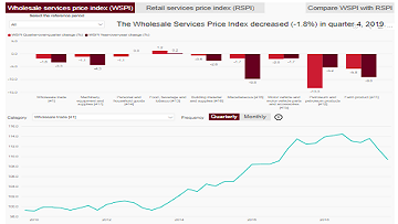 Wholesale and Retail Services Price Indexes: Interactive Tool