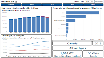 New Motor Vehicle Registrations Data Visualization Tool
