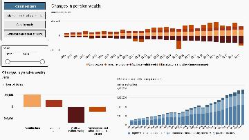 Pension satellite account: Interactive tool