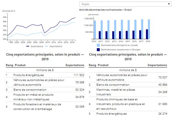 Feuillet d'information par pays sur le commerce et les investissements internationaux du Canada