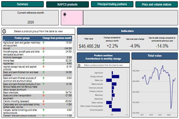 International merchandise trade monthly interactive dashboard