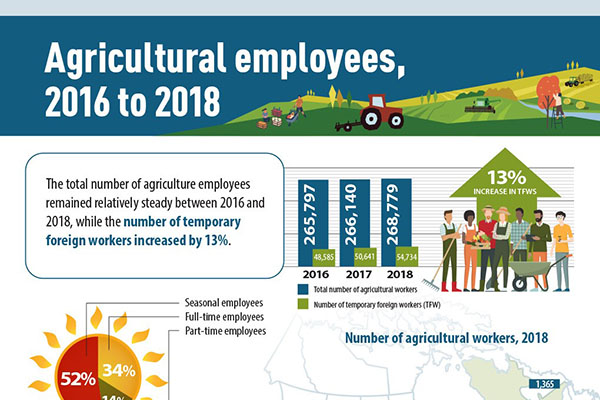 Agricultural employees, 2016 to 2018