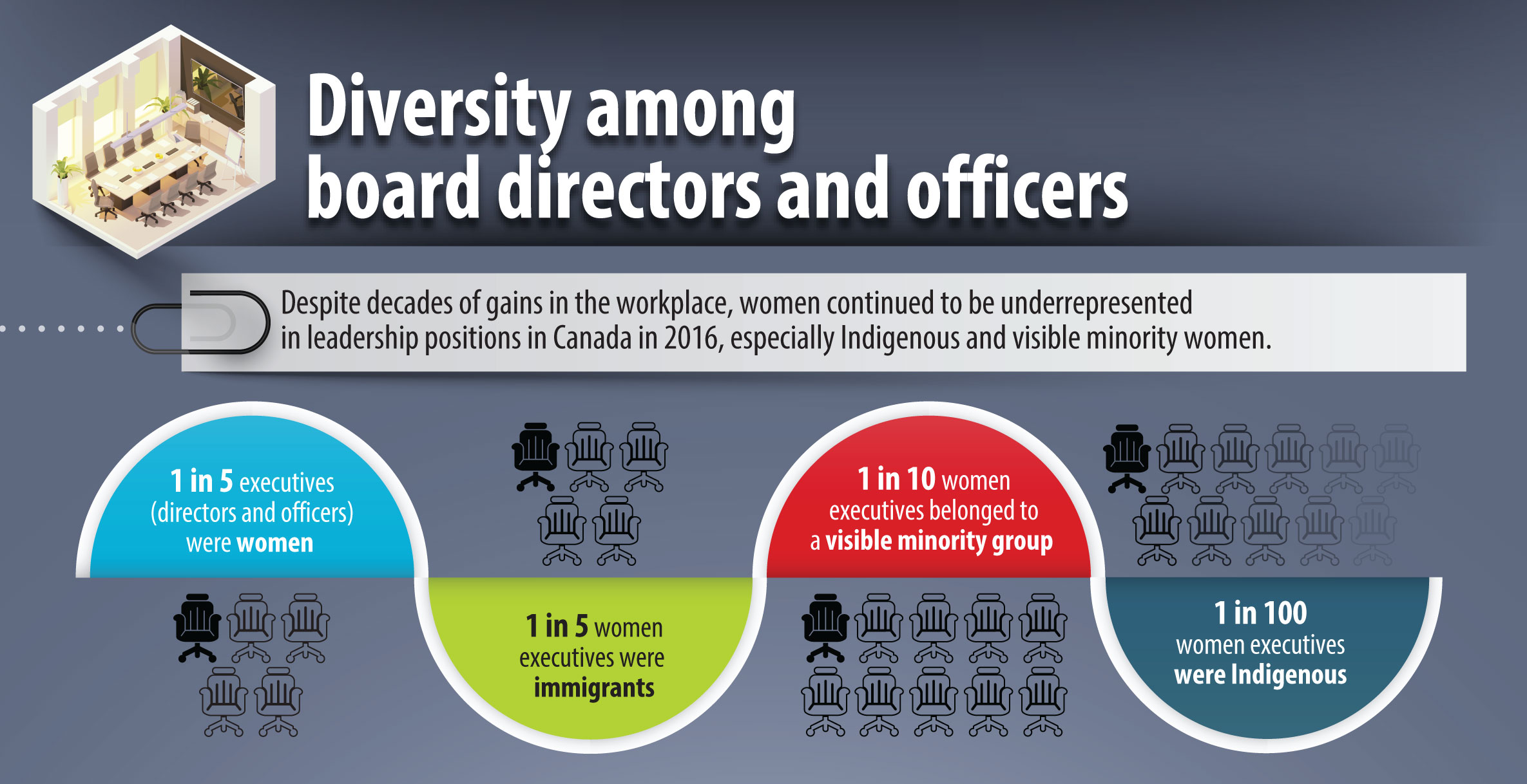 Diversity among board directors and officers