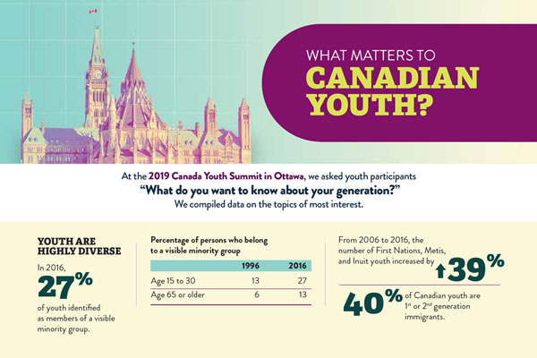 What matters to Canadian youth?