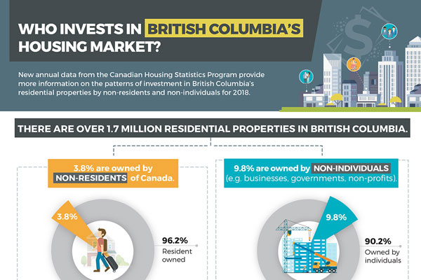 Who invests in British Columbia's Housing Market?