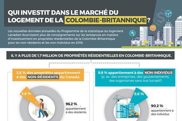 Qui investit dans le marché du logement de la Colombie-Britannique?