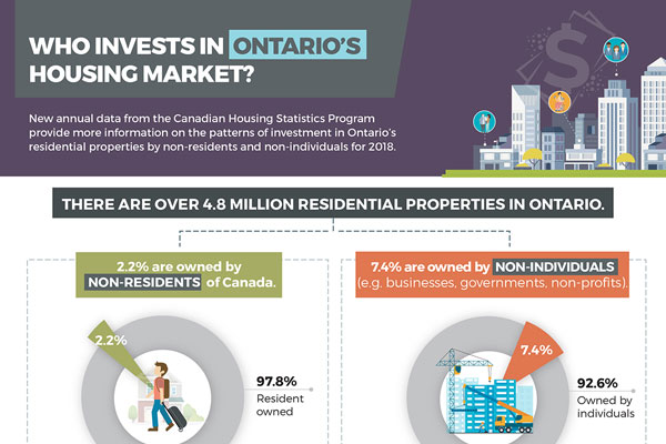 Who Invests in Ontario's Housing Market?