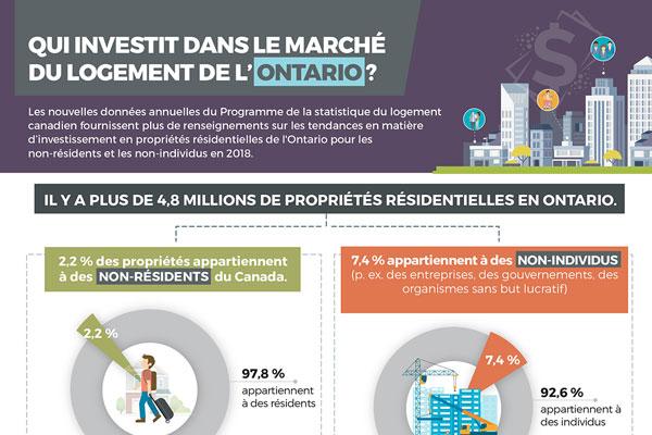 Qui investit dans le marché du logement de l'Ontario?