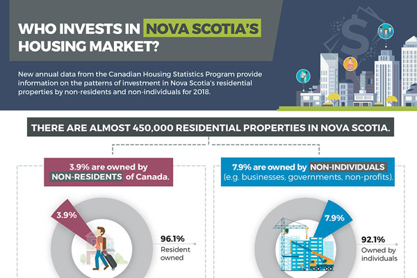 Who invests in Nova Scotia's housing market?