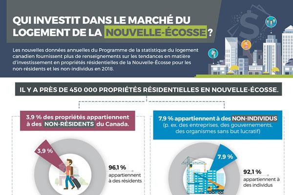 Qui investit dans le marché du logement de la Nouvelle-Écosse?