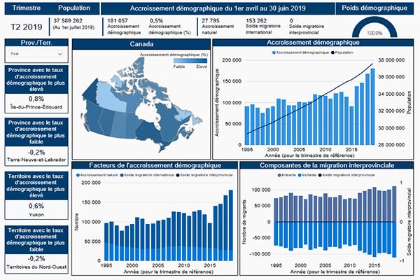 Estimations démographiques trimestrielles, provinces et territoires : tableau de bord interactif