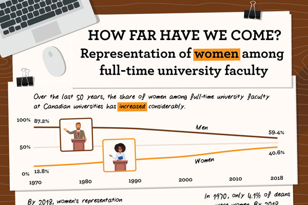How Far Have We Come? Representation of women among full-time university faculty
