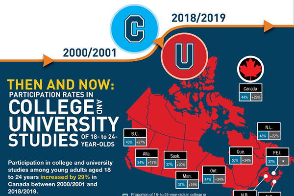 Participation rates in college and university studies among 18 to 24 year-olds